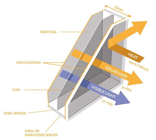 CUIN green eco friendly triple glazing diagram