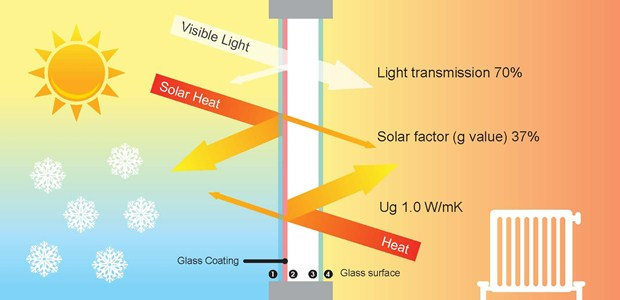 Sunguard 70 37 sun protection glazing diagram